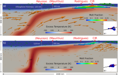 Cross sections of the present-day state showing the sublithospheric flow channel from the Réunion plume along the Rodrigues Ridge toward the Central Indian Ridge (CIR) in (a) model PlumePosVar9 and (b) model NoGlobalFlow, slightly shifted to the south to cut through the plume conduit. Colors show the excess temperature relative to the adiabat and the area exceeding 5% melt fraction, respectively. The dark red contour outlines the plume and the white contour the base of the lithosphere. Orange arrows depict the global flow, green arrows the plate motions. The inset map shows the position of the cross section in a top view of the model.