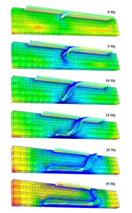 Subduction model. Strain rate field over time together with subjecting plate and oceanic plate isocontours. Also shown is the adaptive mesh following the subducting plate into the mantle.