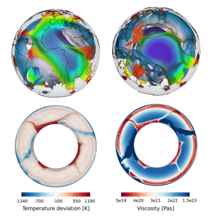 Global mantle convection models with paleo subduction history. Final state of a global mantle convection simulation after 250 Ma of model time. Top panels: Isosurfaces of −150 K (white to blue) and +300 K (rainbow coloured) temperature deviation from an adiabatic temperature profile for the African hemisphere (left) and the Pacific hemisphere (right). Colours visualize height above the core–mantle boundary, and coastlines are shown in black outlines. Bottom panels: Equatorial slices through the model showing temperature deviation and finite-element mesh (centre left) and viscosity (centre right).In all slices the Greenwich meridian is 'up' and the view is directed from the North pole to the South pole.