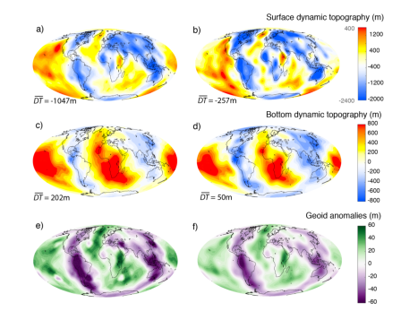 The first row of this figure shows the surface dynamic topography resulting from the flow of a seismic input for a global refinement of 2 (a, cookbook) and 4 (b). The colorbar ranges from -2400m to 400m for panel (a) and from -2000m to 1600m for panel (b). The second row shows the dynamic topography at the core mantle boundary for the same model and a refinement of 2 (c, cookbook) and 4 (d). Averages of the dynamic topography fields are indicated at the bottom left of each panel. The bottom row shows the geoid anomalies from this model at the surface for refinement of 2 (e, cookbook) and 4 (f).