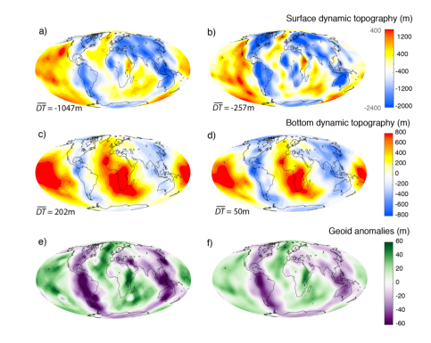 Dynamic topography from flow field