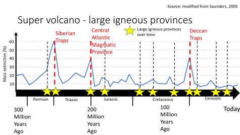 Large_Igneous_Province_extinction