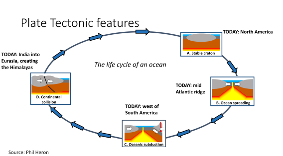 Plate_tectonic_Features_WilsonCycle